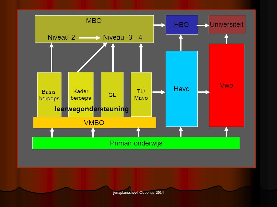 jenaplanschool Cleophas 2014 Vwo Havo Basis beroeps GL Kader beroeps VMBO Primair onderwijs MBO Niveau 2 Niveau 3 - 4 Universiteit HBO leerwegondersteuning TL/ Mavo