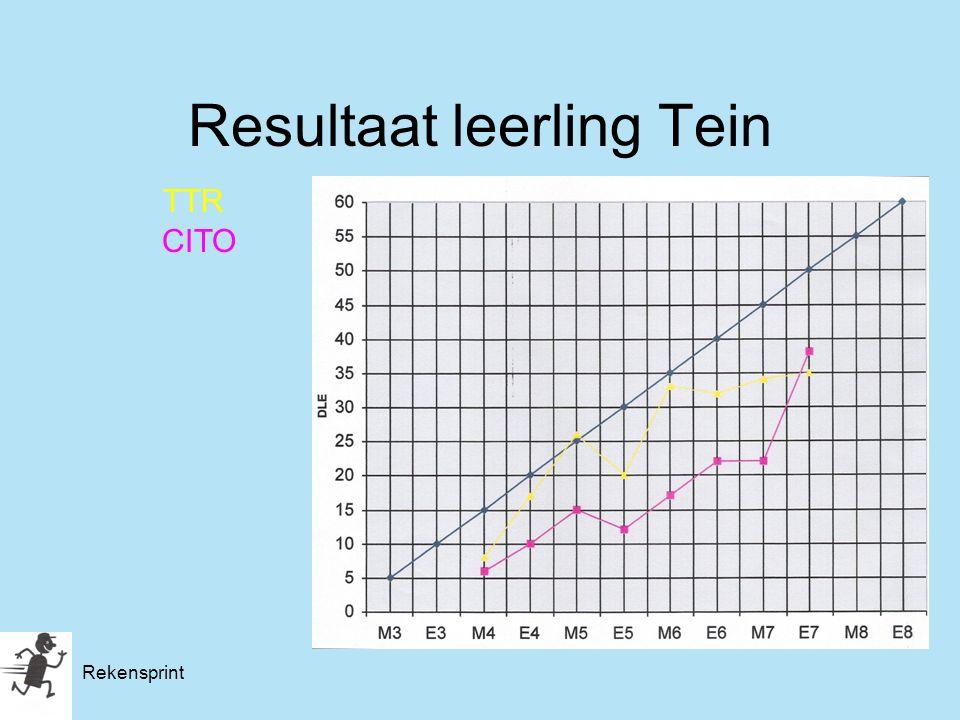 Rekensprint Resultaat leerling Tein TTR CITO