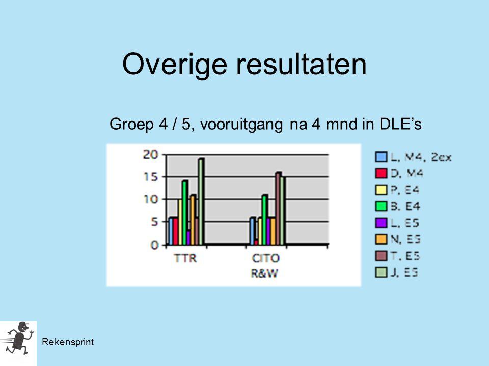 Rekensprint Overige resultaten Groep 4 / 5, vooruitgang na 4 mnd in DLE's