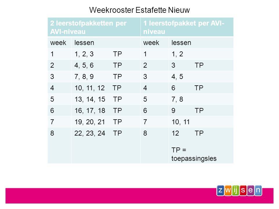 Weekrooster Estafette Nieuw 2 leerstofpakketten per AVI-niveau 1 leerstofpakket per AVI- niveau weeklessenweeklessen 11, 2, 3 TP11, 2 24, 5, 6 TP23 TP 37, 8, 9 TP34, 5 410, 11, 12 TP46 TP 513, 14, 15 TP57, 8 616, 17, 18 TP69 TP 719, 20, 21 TP710, 11 822, 23, 24 TP812 TP TP = toepassingsles