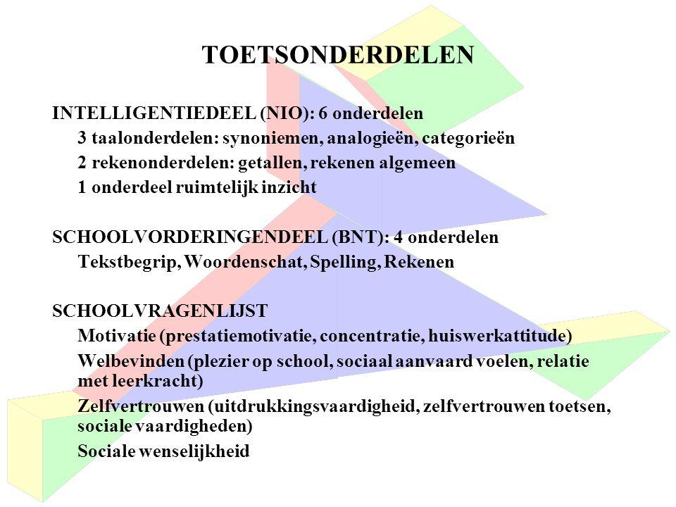 TOETSONDERDELEN INTELLIGENTIEDEEL (NIO): 6 onderdelen 3 taalonderdelen: synoniemen, analogieën, categorieën 2 rekenonderdelen: getallen, rekenen algemeen 1 onderdeel ruimtelijk inzicht SCHOOLVORDERINGENDEEL (BNT): 4 onderdelen Tekstbegrip, Woordenschat, Spelling, Rekenen SCHOOLVRAGENLIJST Motivatie (prestatiemotivatie, concentratie, huiswerkattitude) Welbevinden (plezier op school, sociaal aanvaard voelen, relatie met leerkracht) Zelfvertrouwen (uitdrukkingsvaardigheid, zelfvertrouwen toetsen, sociale vaardigheden) Sociale wenselijkheid