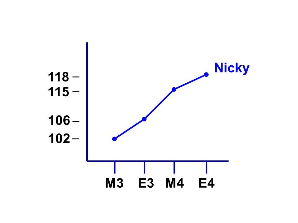 Nicky 118 106 M3 E3 M4 E4 115 102 Niveau bepalen en vooruitgang vaststellen