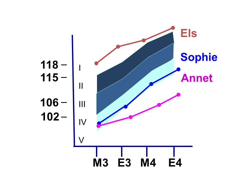 Sophie 118 106 M3 E3 M4 E4 115 I II III IV V Annet Els 102 Vergelijken met andere leerlingen