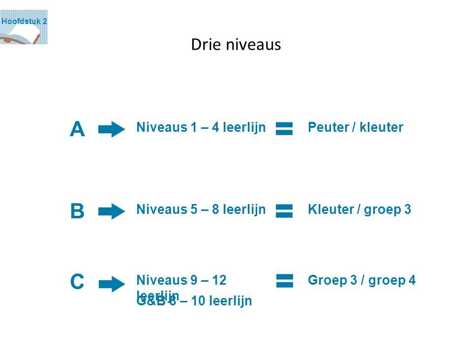 Drie niveaus Hoofdstuk 2 Niveaus 1 – 4 leerlijn Niveaus 5 – 8 leerlijn Niveaus 9 – 12 leerlijn G&B 8 – 10 leerlijn Peuter / kleuter Kleuter / groep 3 Groep 3 / groep 4 A B C