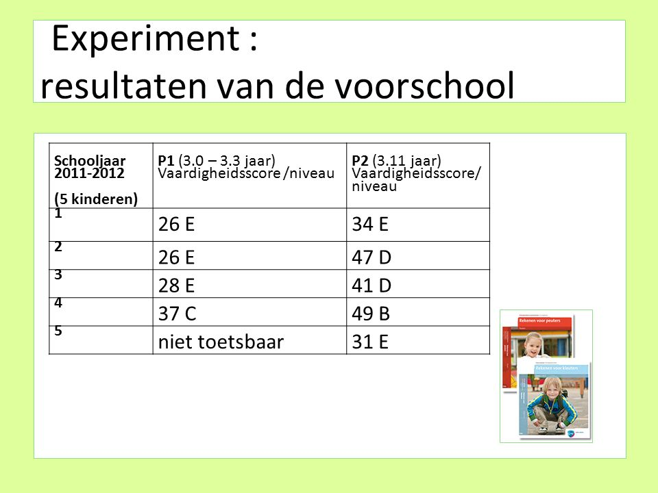 Experiment : resultaten van de voorschool Schooljaar 2011-2012 (5 kinderen) P1 (3.0 – 3.3 jaar) Vaardigheidsscore /niveau P2 (3.11 jaar) Vaardigheidsscore/ niveau 1 26 E34 E 2 26 E47 D 3 28 E41 D 4 37 C49 B 5 niet toetsbaar31 E