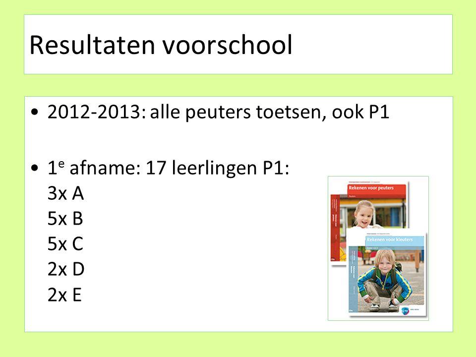 Resultaten voorschool 2012-2013: alle peuters toetsen, ook P1 1 e afname: 17 leerlingen P1: 3x A 5x B 5x C 2x D 2x E