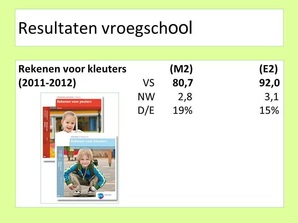 Resultaten vroegsch ool Rekenen voor kleuters (M2) (E2) (2011-2012) VS 80,7 92,0 NW 2,8 3,1 D/E 19% 15%