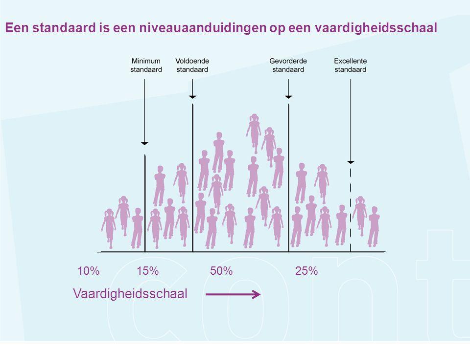 20%5%50%25% Vaardigheidsschaal 10%15%50%25% Vaardigheidsschaal Een standaard is een niveauaanduidingen op een vaardigheidsschaal