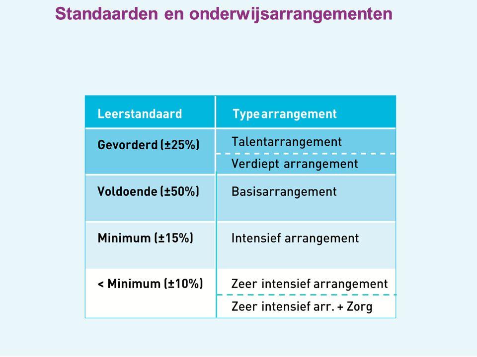 Standaarden en onderwijsarrangementen
