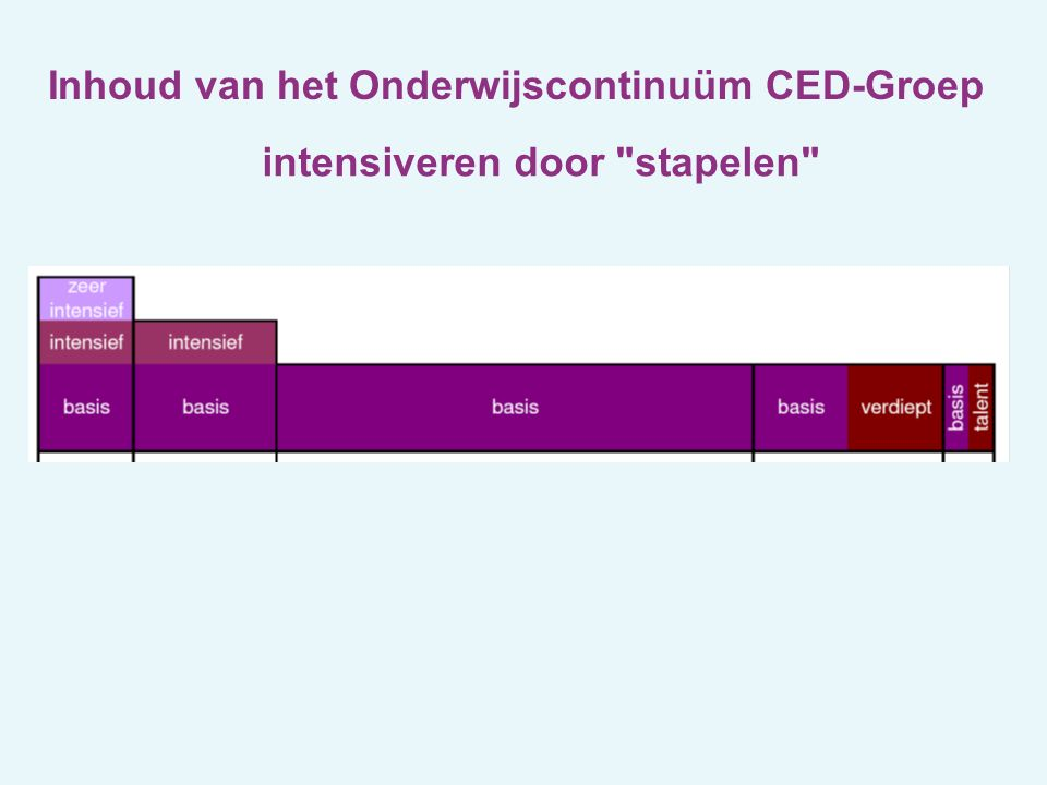 Inhoud van het Onderwijscontinuüm CED-Groep intensiveren door stapelen