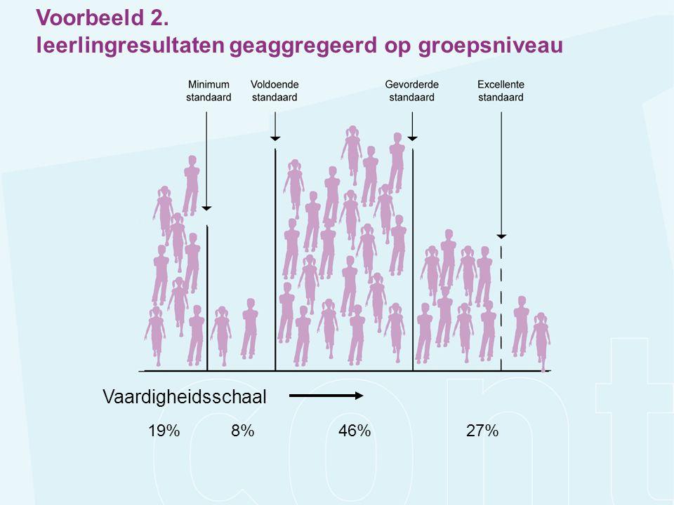 Vaardigheidsschaal 19%8%46%27% Voorbeeld 2. leerlingresultaten geaggregeerd op groepsniveau
