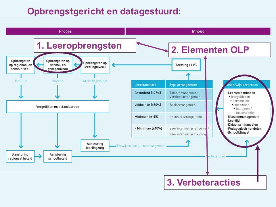 1. Leeropbrengsten 2. Elementen OLP 3. Verbeteracties Opbrengstgericht en datagestuurd:
