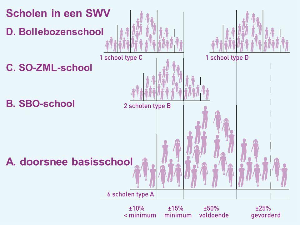 Scholen in een SWV D. Bollebozenschool C. SO-ZML-school B. SBO-school A. doorsnee basisschool