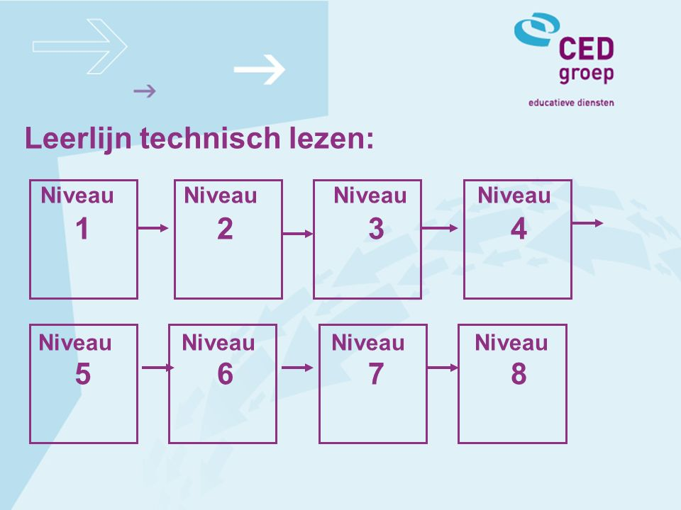 Leerlijn technisch lezen: Niveau Niveau Niveau Niveau 1 2 3 4 Niveau Niveau Niveau Niveau 5 6 7 8