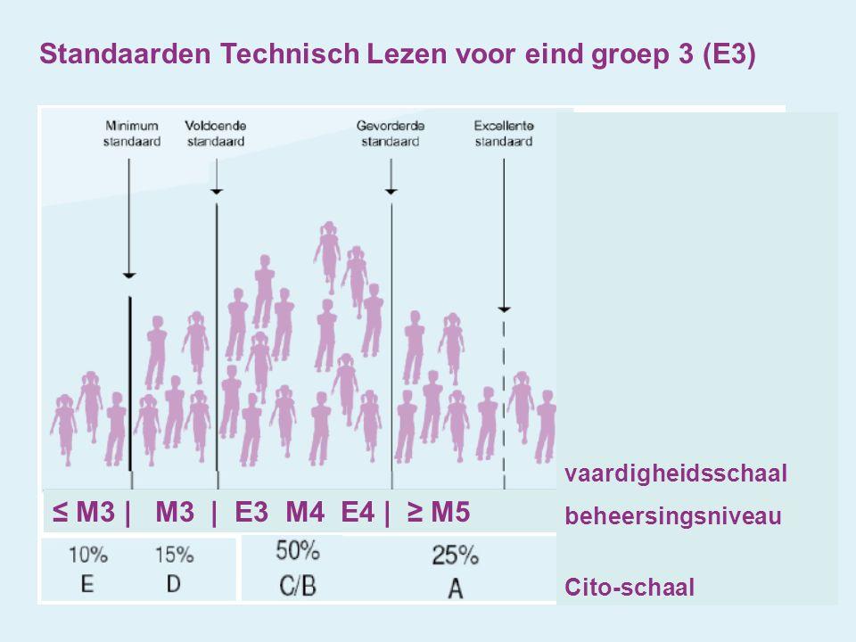 Standaarden Technisch Lezen voor eind groep 3 (E3) ≤ M3 | M3 | E3 M4 E4 | ≥ M5 vaardigheidsschaal beheersingsniveau Cito-schaal
