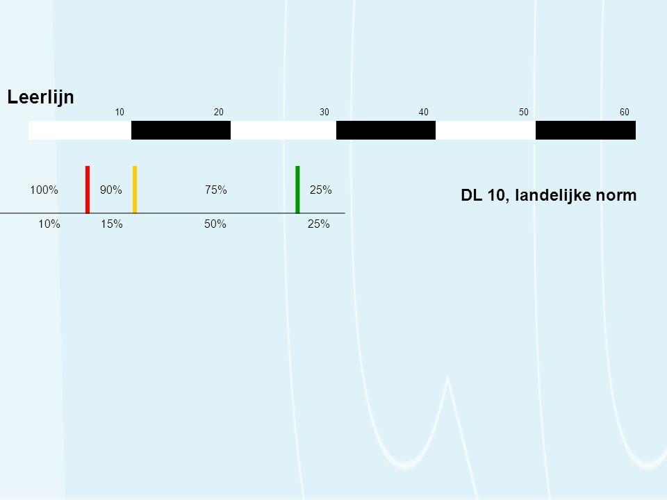 102030405060 100%90%75%25% 10% 15% 50% 25% Leerlijn DL 10, landelijke norm