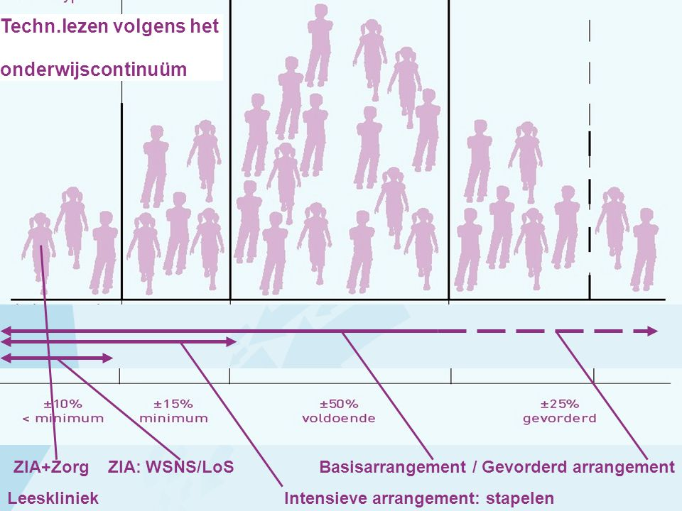Basisarrangement / Gevorderd arrangement Intensieve arrangement: stapelen Techn.lezen volgens het onderwijscontinuüm ZIA+Zorg ZIA: WSNS/LoS Leesklinie