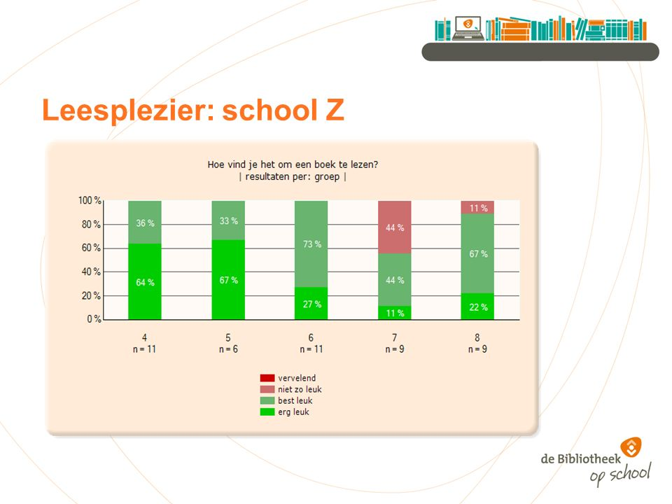 Leesplezier: school Z