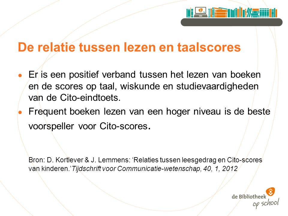 De relatie tussen lezen en taalscores ● Er is een positief verband tussen het lezen van boeken en de scores op taal, wiskunde en studievaardigheden van de Cito-eindtoets.