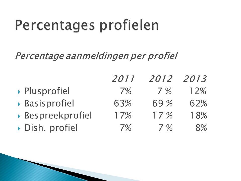 Percentage aanmeldingen per profiel 2011 2012 2013  Plusprofiel 7% 7 % 12%  Basisprofiel 63% 69 % 62%  Bespreekprofiel 17% 17 % 18%  Dish.