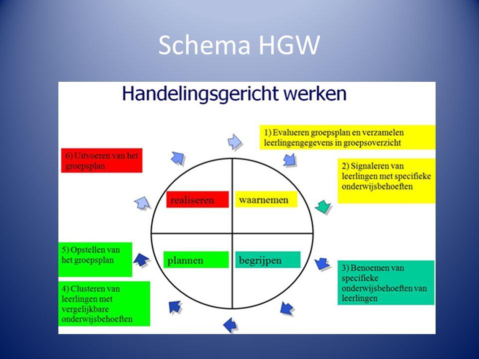 Schema HGW