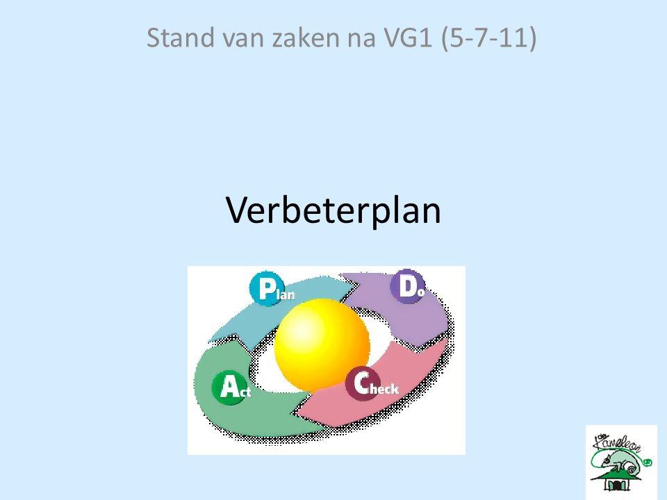 Stand van zaken na VG1 (5-7-11) Verbeterplan