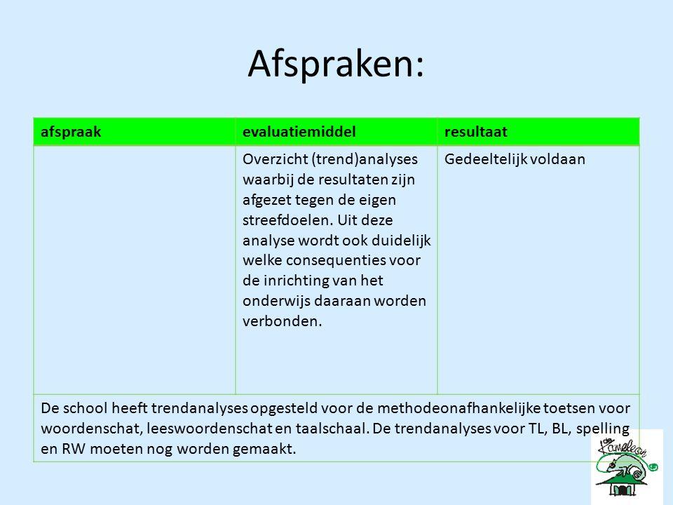 Afspraken: afspraakevaluatiemiddelresultaat Overzicht (trend)analyses waarbij de resultaten zijn afgezet tegen de eigen streefdoelen.