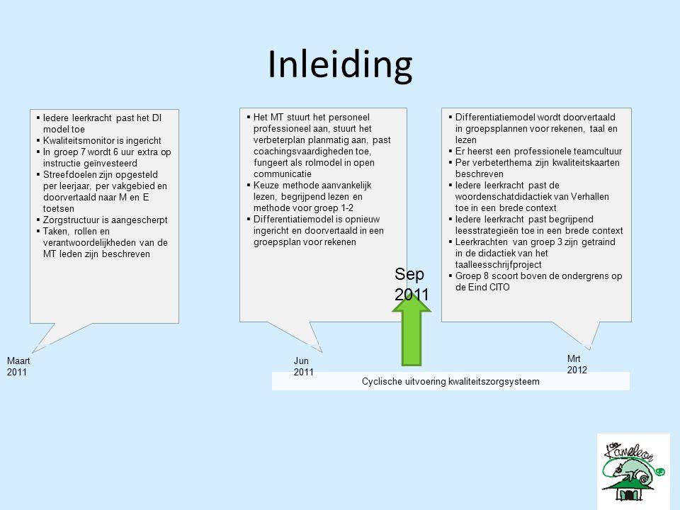 Inleiding  Iedere leerkracht past het DI model toe  Kwaliteitsmonitor is ingericht.