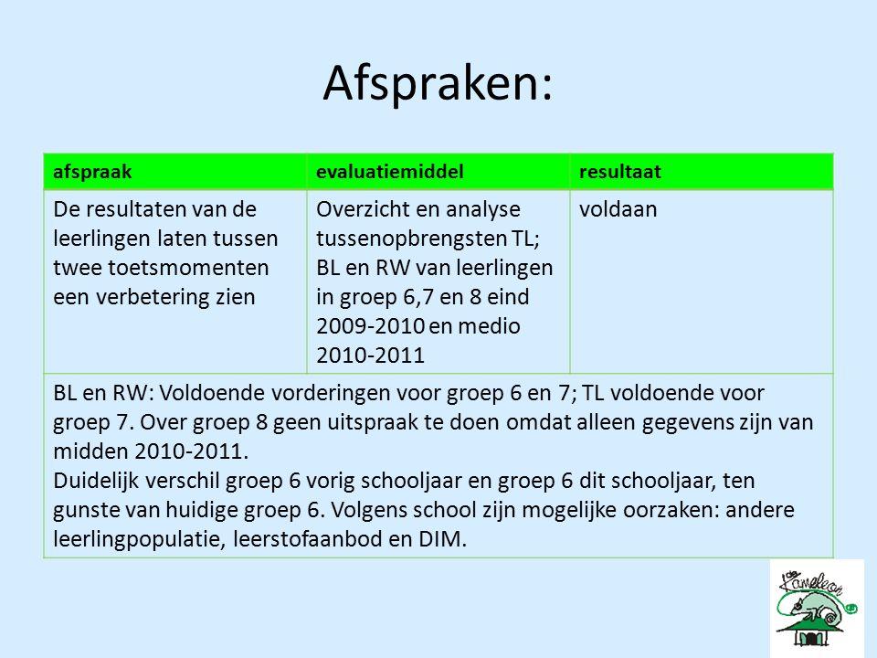 Conclusieshandelingenhertoetsresultaat ANALYSEFORMULIER (n.a.v.