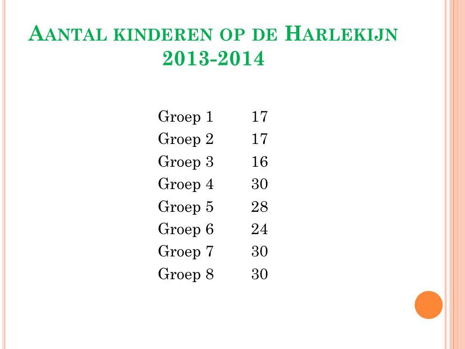 A ANTAL KINDEREN OP DE H ARLEKIJN 2013-2014 Groep 117 Groep 217 Groep 316 Groep 430 Groep 528 Groep 624 Groep 730 Groep 830