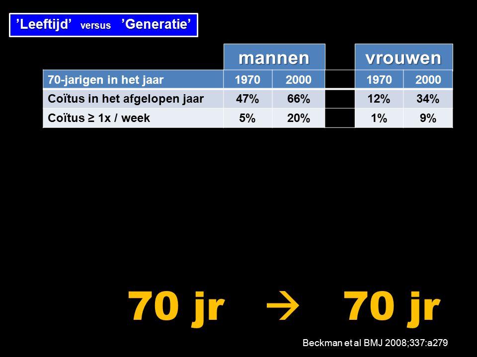 mannenvrouwen 70-jarigen in het jaar1970200019702000 Coïtus in het afgelopen jaar47%66%12%34% Coïtus ≥ 1x / week5%20%1%9% 'Leeftijd' versus 'Generatie