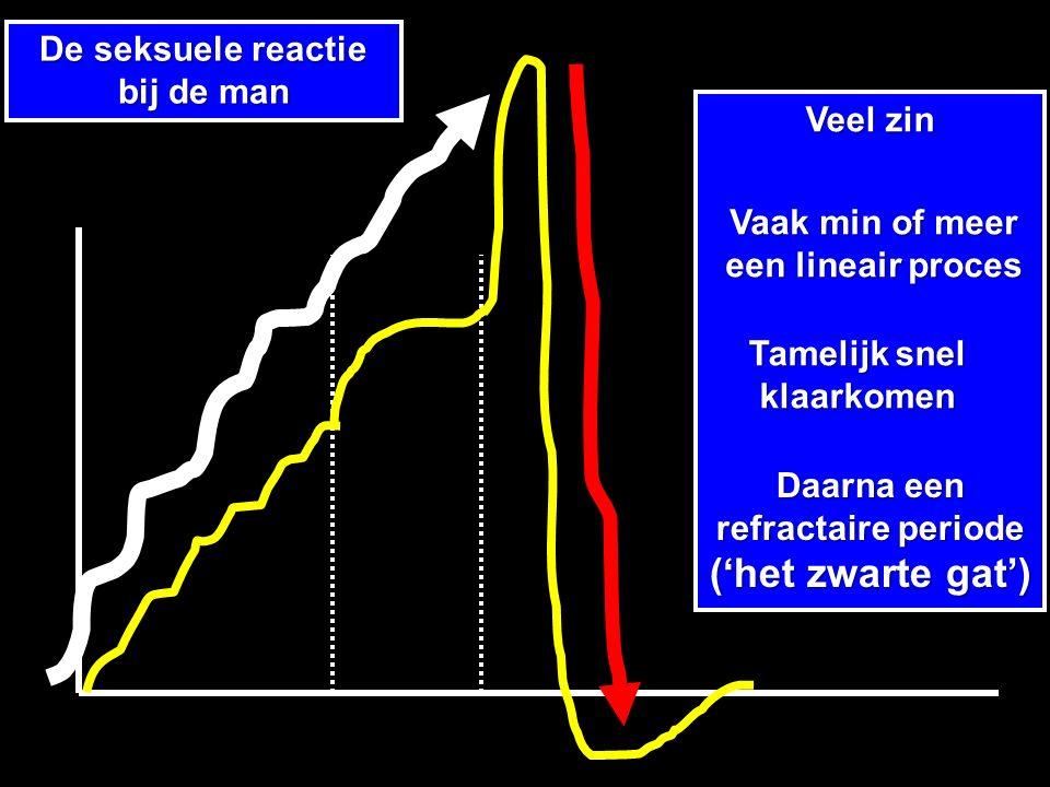 De seksuele reactie bij de man Veel zin Tamelijk snel klaarkomen Daarna een refractaire periode ('het zwarte gat') Vaak min of meer een lineair proces