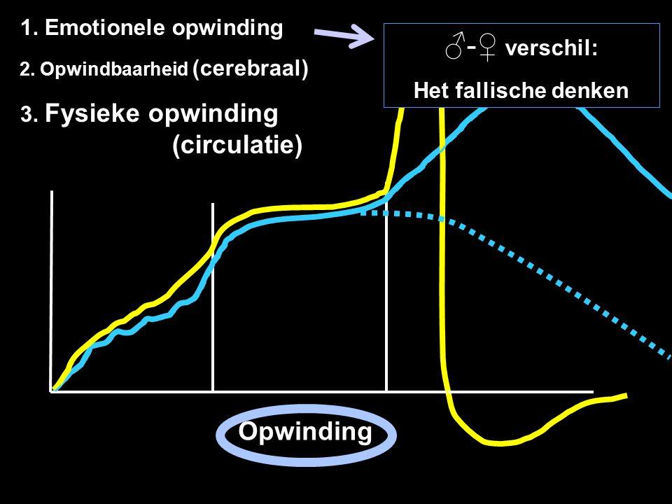 Opwinding 1. Emotionele opwinding 2. Opwindbaarheid (cerebraal) 3. Fysieke opwinding (circulatie) ♂-♀ verschil: Het fallische denken