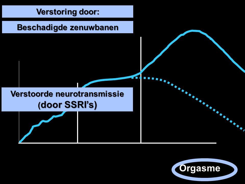 Orgasme Verstoring door: Beschadigde zenuwbanen Verstoorde neurotransmissie ( door SSRI's)