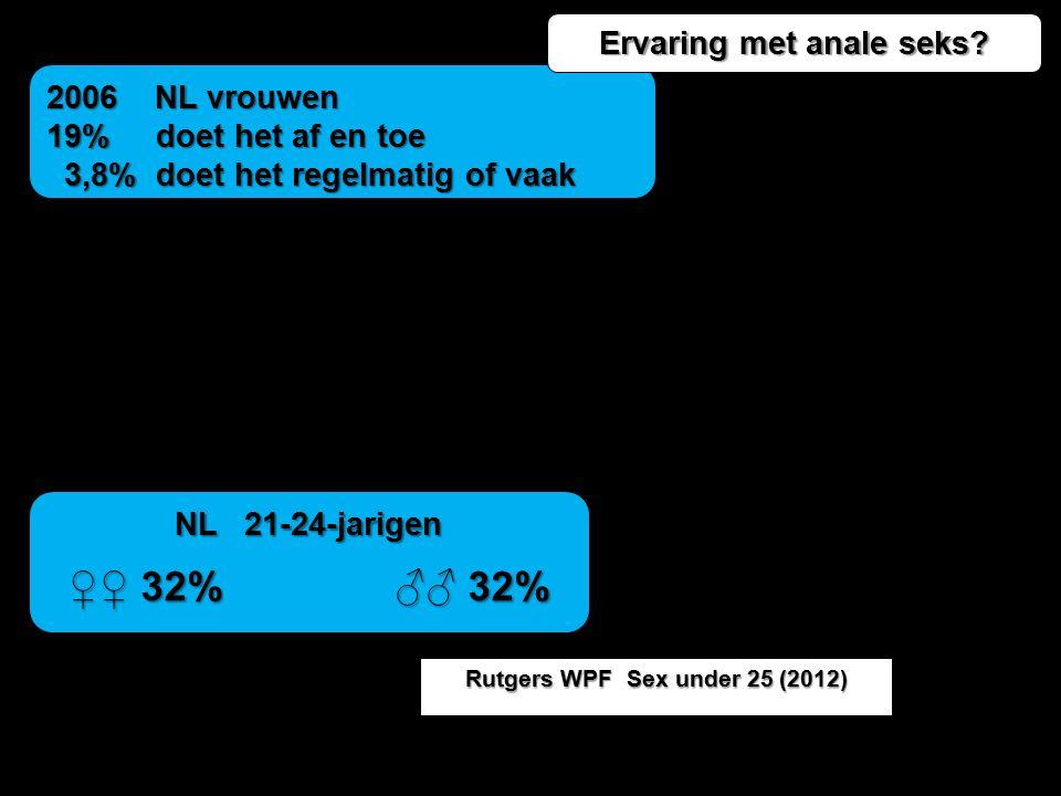 2006 NL vrouwen 19% doet het af en toe 3,8% doet het regelmatig of vaak 3,8% doet het regelmatig of vaak NL 21-24-jarigen ♀♀ 32% ♂♂ 32% ♀♀ 32% ♂♂ 32%