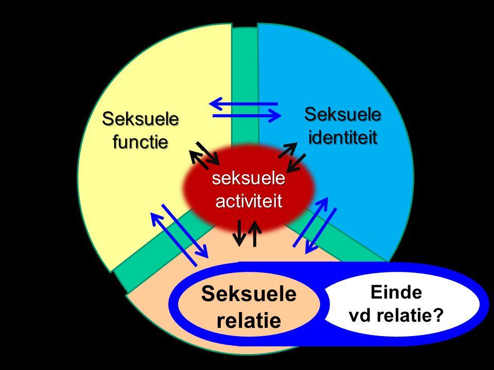 Seksuele relatie seksueleactiviteit Seksuele functie Seksuele identiteit Einde vd relatie? Seksuele relatie