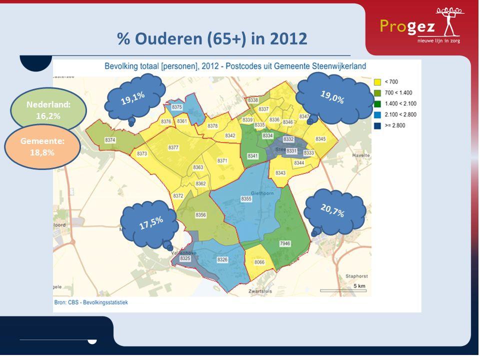 % Ouderen (65+) in 2012 20,7% 19,0% 19,1% 17,5% Nederland: 16,2% Gemeente: 18,8%