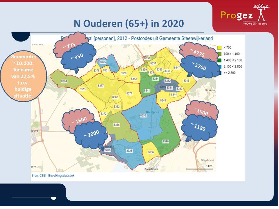 N Ouderen (65+) in 2020 ~ 1000 ~ 4775 ~ 775 ~ 950 ~ 1600 Gemeente: ~ 10.000.