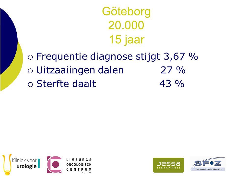 Göteborg 20.000 15 jaar  Frequentie diagnose stijgt 3,67 %  Uitzaaiingen dalen 27 %  Sterfte daalt 43 %