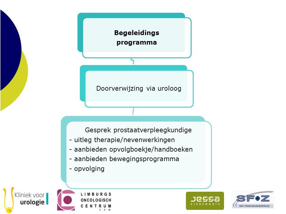 Begeleidings programma Doorverwijzing via uroloog Gesprek prostaatverpleegkundige - uitleg therapie/nevenwerkingen - aanbieden opvolgboekje/handboeken