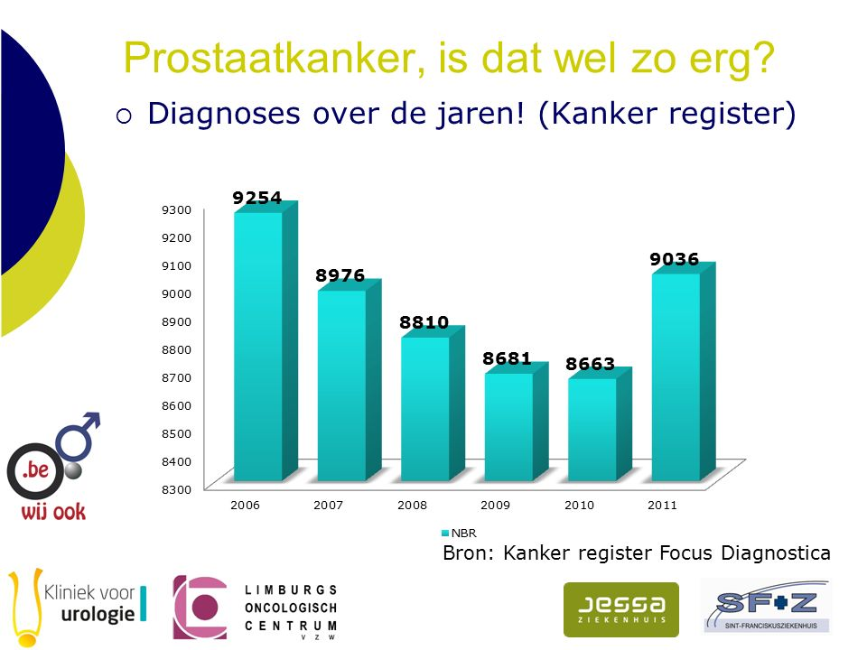 Prostaatkanker, is dat wel zo erg?  Diagnoses over de jaren! (Kanker register) Bron: Kanker register Focus Diagnostica