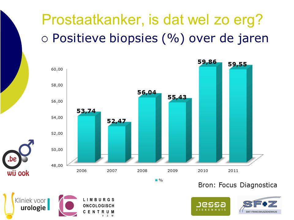 Prostaatkanker, is dat wel zo erg  Positieve biopsies (%) over de jaren Bron: Focus Diagnostica