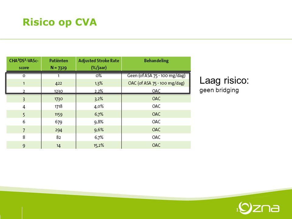 Risico op CVA 11 Laag risico: geen bridging