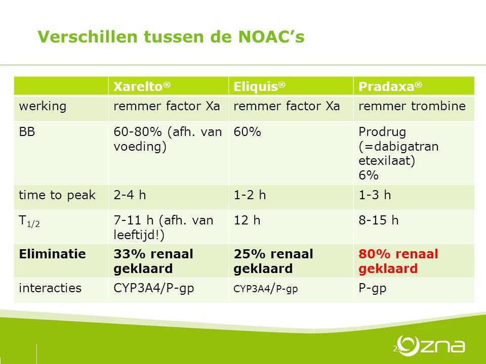 Verschillen tussen de NOAC's Xarelto ® Eliquis ® Pradaxa ® werkingremmer factor Xa remmer trombine BB60-80% (afh. van voeding) 60%Prodrug (=dabigatran