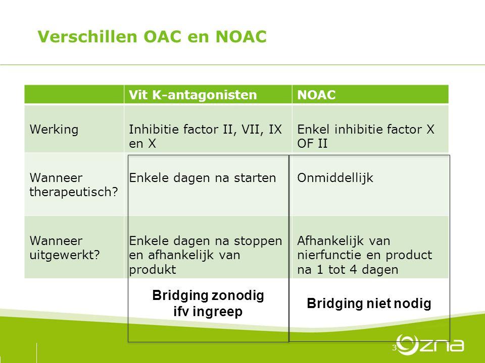 Verschillen OAC en NOAC Vit K-antagonistenNOAC WerkingInhibitie factor II, VII, IX en X Enkel inhibitie factor X OF II Wanneer therapeutisch? Enkele d