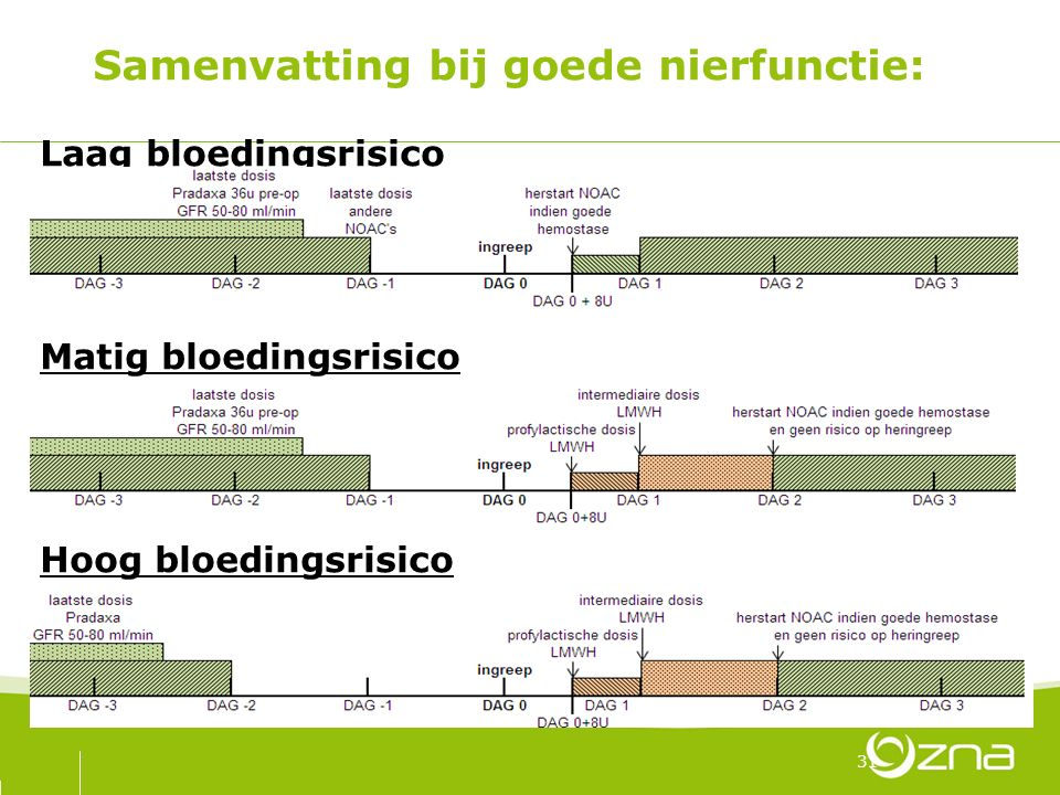 Samenvatting bij goede nierfunctie: Laag bloedingsrisico Matig bloedingsrisico Hoog bloedingsrisico 31