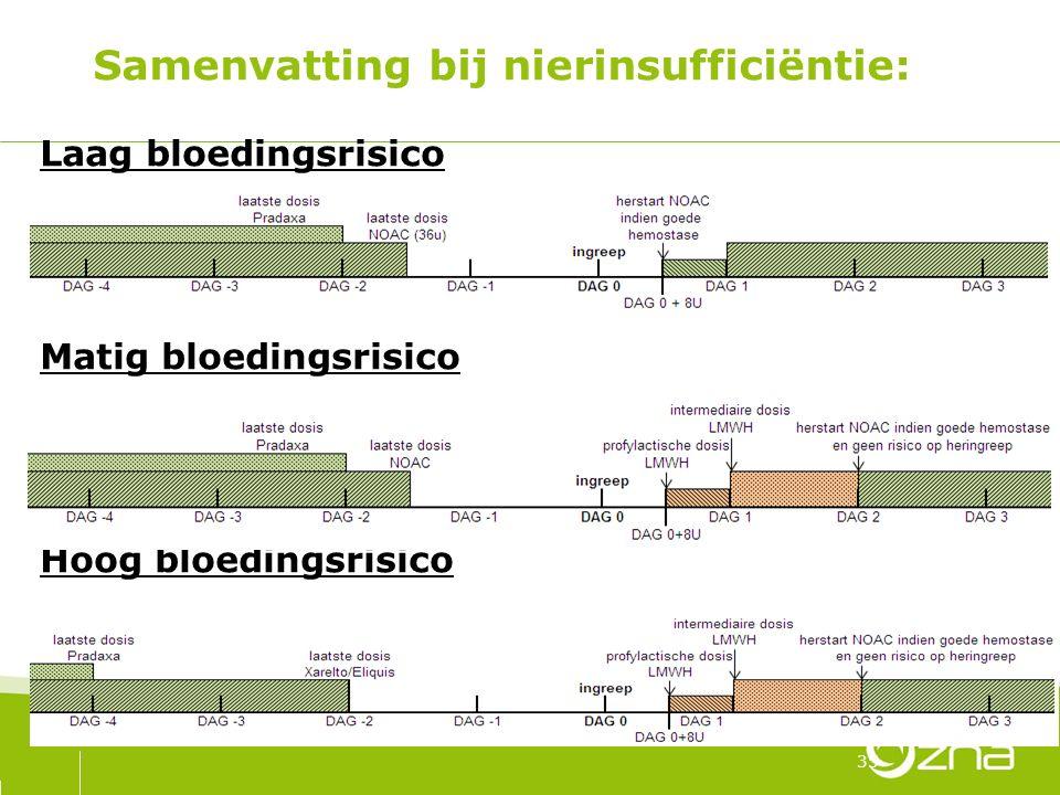 Samenvatting bij nierinsufficiëntie: Laag bloedingsrisico Matig bloedingsrisico Hoog bloedingsrisico 35