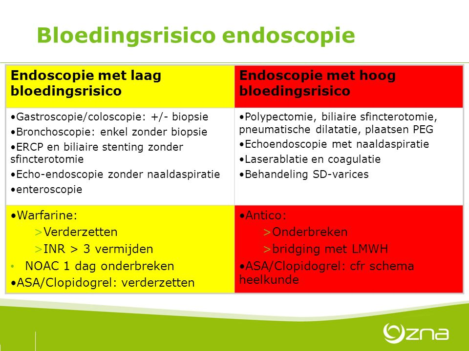 Bloedingsrisico endoscopie Endoscopie met laag bloedingsrisico Endoscopie met hoog bloedingsrisico Gastroscopie/coloscopie: +/- biopsie Bronchoscopie: