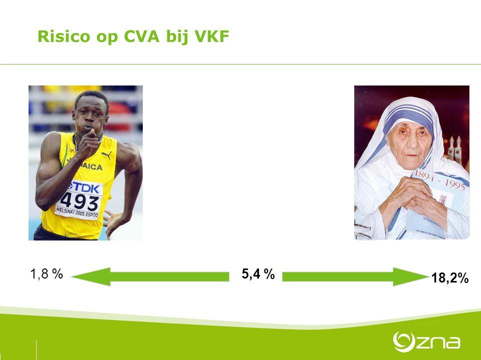 Risico op CVA bij VKF 1,8 %5,4 % 18,2%