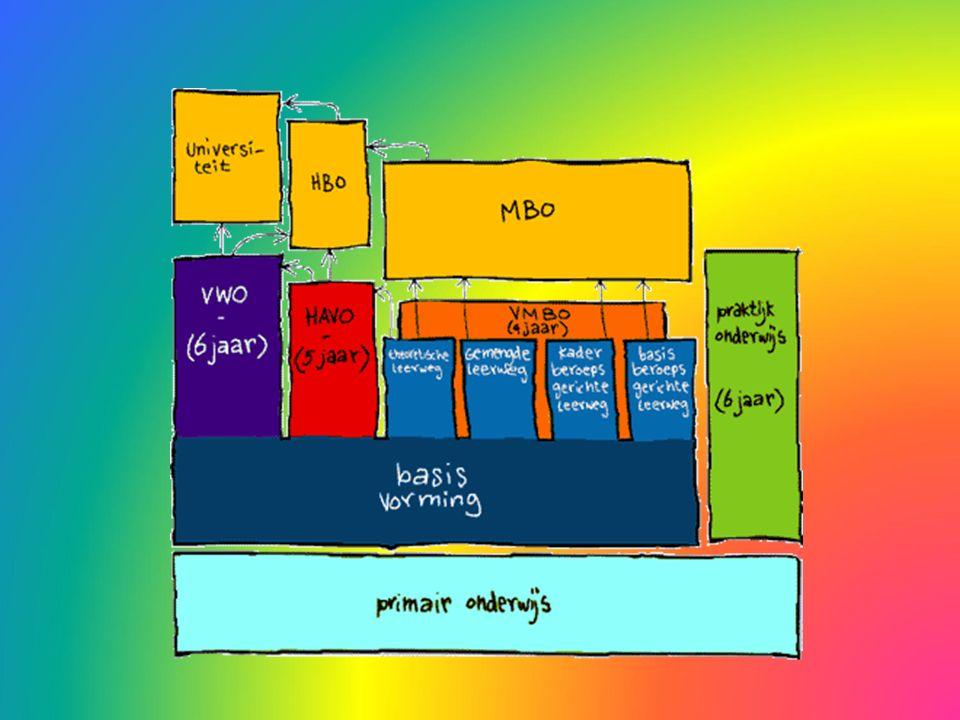 Voortgezet onderwijs Praktijk onderwijs (SVO) VMBO basisberoepsgerichte leerweg VMBO kaderberoepsgerichte leerweg VMBO gemengde leerweg (eindexamen op 2 niveaus) VMBO theoretische leerweg HAVO VWO (atheneum/gymnasium) Van boven naar beneden wordt het aandeel van de theoretische vakken groter en die van de zogenaamde praktische vakken minder.